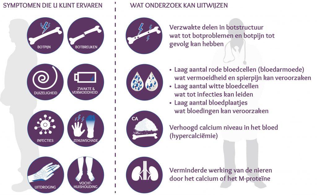 Symptomen bij de ziekte van Kahler